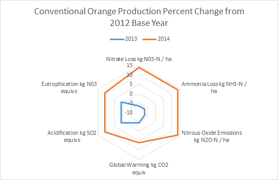 This graph of Brazilian conventional orange production depicts emissions and environmental performance as a percent of a base year or scenario. The data is pro forma and used in tutorials.