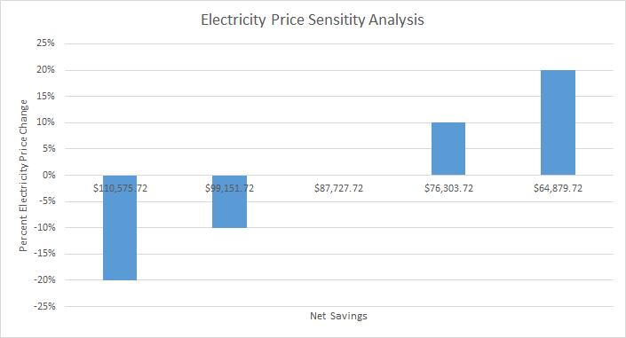 This image demonstrates how the returns from investments vary as electricity prices vary.
