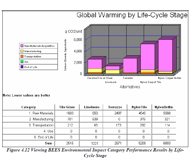 This image (USDOC, NIST, Lippiatt 2007) shows the results of a life cycle analysis of building construction.