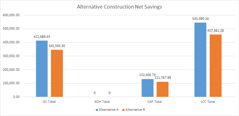 This chart summarizes the net savings associated with alternative building construction investments.