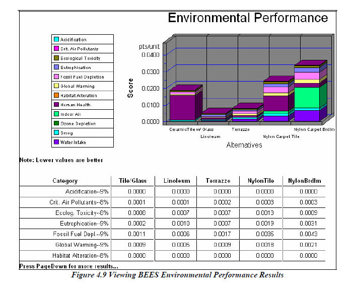 This image summarizes a resource stock analysis and comes from Lippiatt, Barbara. BEES 4.0 Building for Environmental and Economic Sustainability Technical Manual and User Guide. US National Institute of Standards and Technology, US Department of Commerce