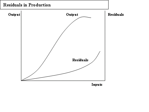 This image displays the relation between output production and residual, or emissions, generation.