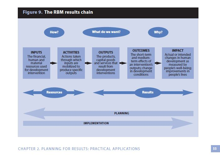 This image comes from the UN Monitoring and Evaluation reference introduced in this tutorial.