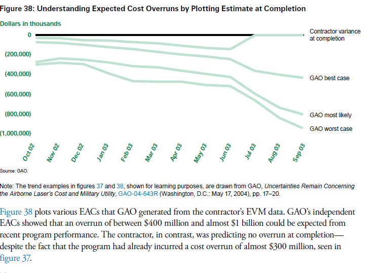 This image displays a US GAO estimate of project cost overruns association with a capital project.