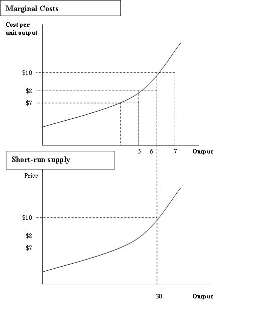 Benefit cost analysis often examines the relation between marginal costs and marginal benefits.