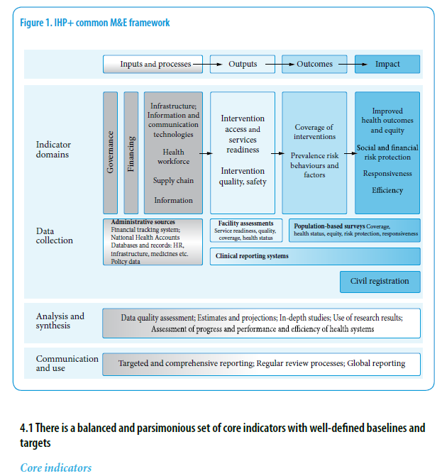 This image comes from a WHO publication about Monitoring and Evaluation strategies for health care sectors. The publication is referenced in this tutorial.