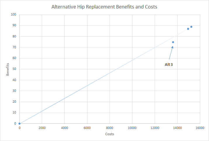This image demonstrates incremental cost effectiveness analysis.